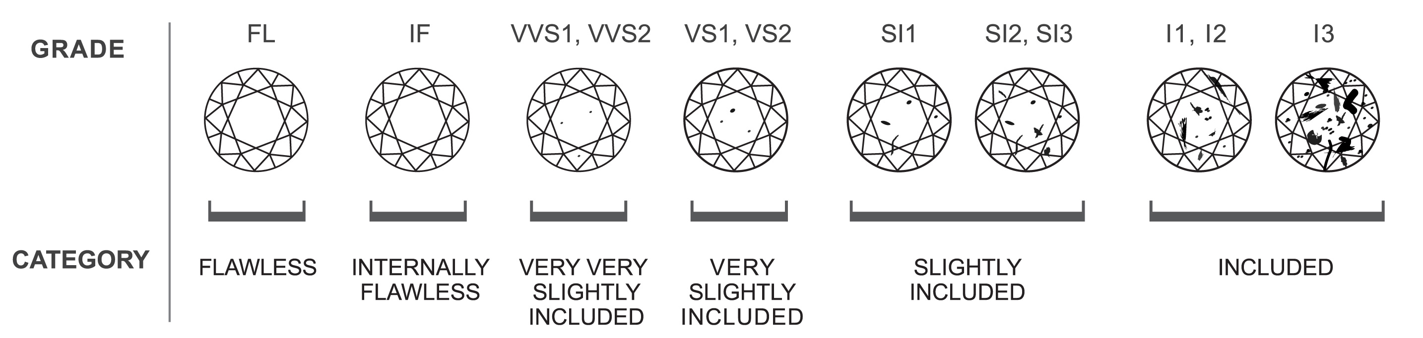 The 4cs of diamonds diamond clarity chartg nvjuhfo Images