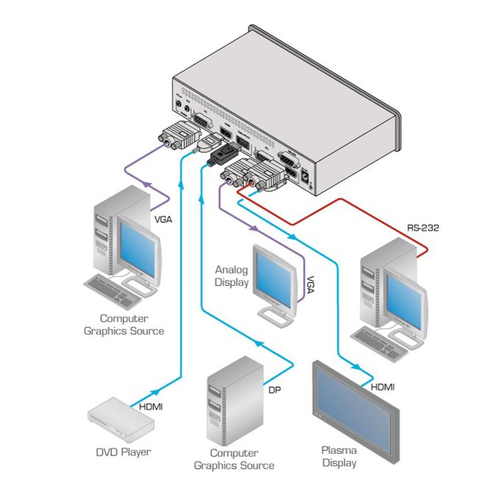 Kramer VP-461 Presentation switcher scaler (VP-461)