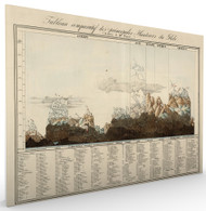 Tableau Comparatif des Principales Hauteurs du Globe 1827 Stretched Canvas