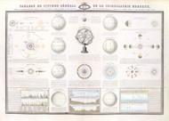 Tableau du Systeme General de la Cosmographie Moderne Vintage Map