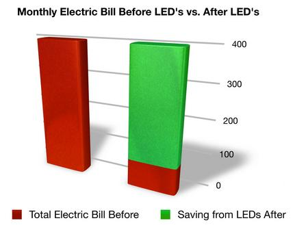 led-savings.jpg