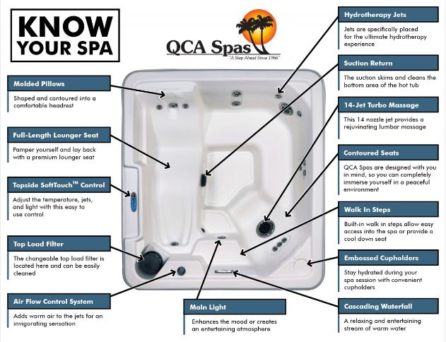 QCA Spa Orion features
