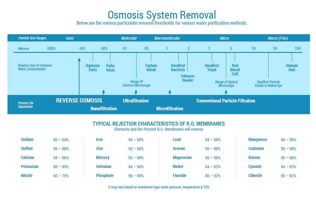 Chart of Osmosis System Removal Chart