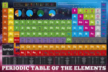 Periodic Table Of The Elements Educational Chart Poster 36x24