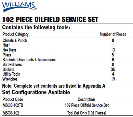 Williams Basic Tool Set 101 Pcs MSOS-102