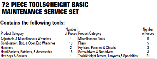 Bahco Tools at Height Basic Service Set In Lift Bucket - 72 Piece WSC-72-TH