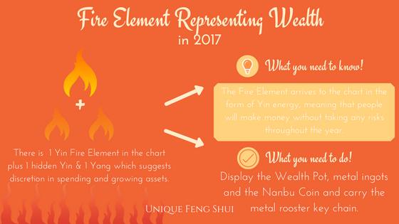 fire-element-in-2017.png