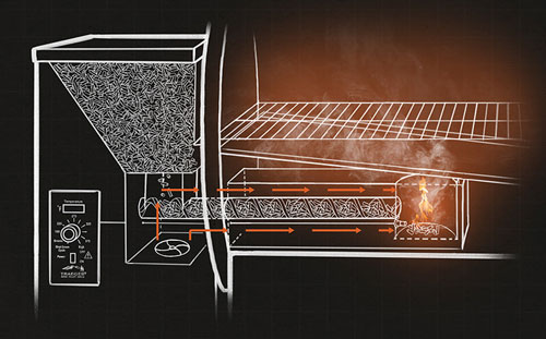 How a Wood Pellet Fired Grill Works