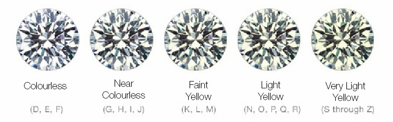 education to compare scale selecting f m color diamonds geller about guide how grade diamond