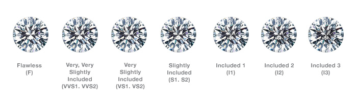 Diamond Education | Cut, Clarity, Colour & Carat