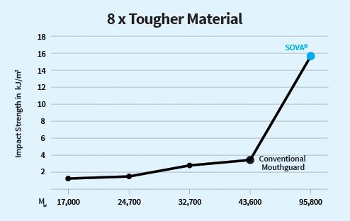diffusix-technology-8x-tougher-material.png