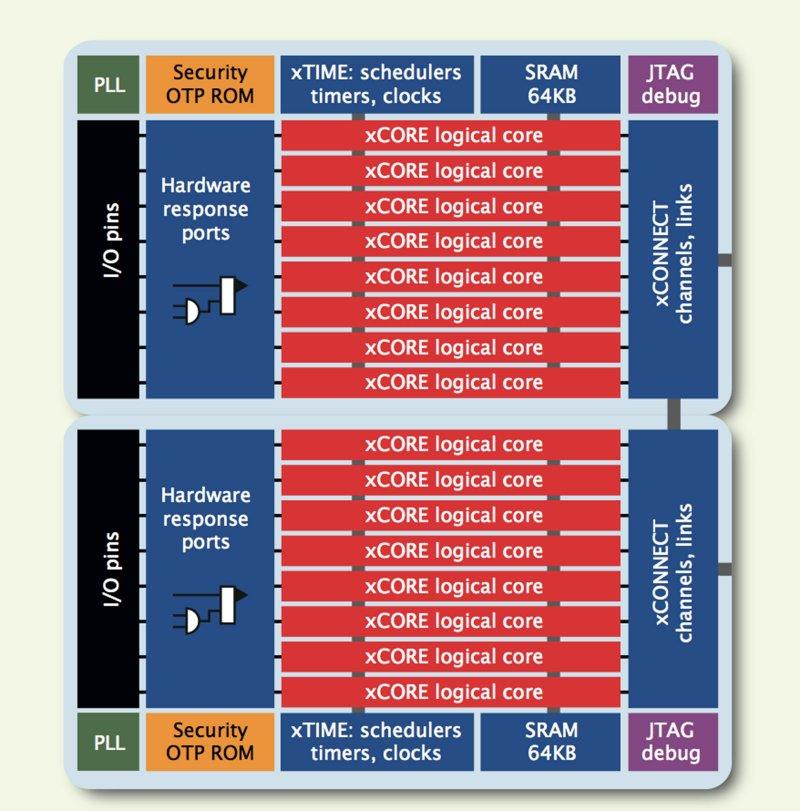 "XMOS XS1-L16A-128-QF124-C10 ""Xena"" Block diagram"