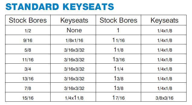 Keyway Seats