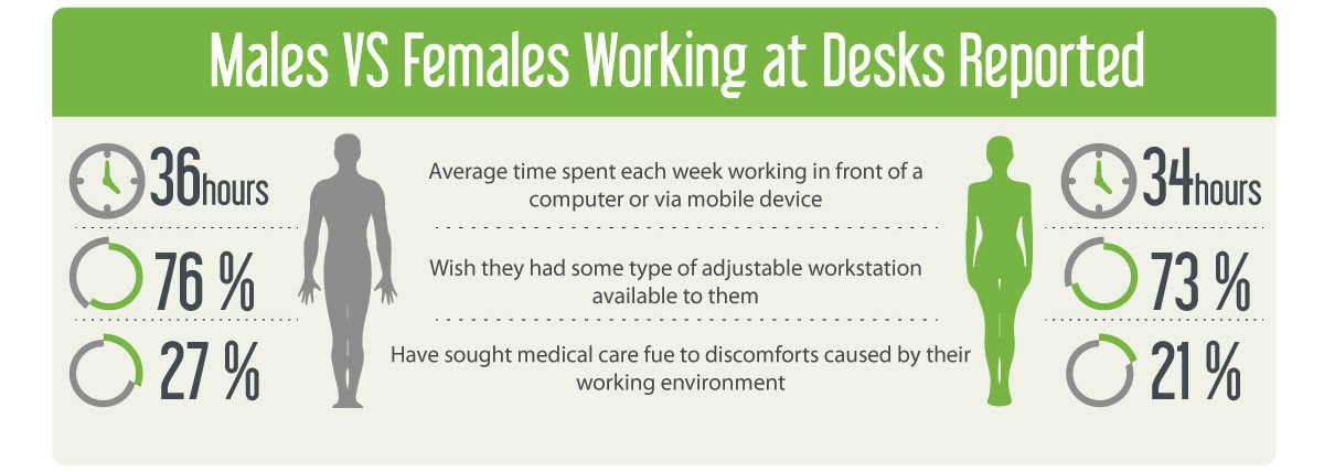 males-vs-females-average-weekly-work-hours-sitting-at-a-desk.jpg