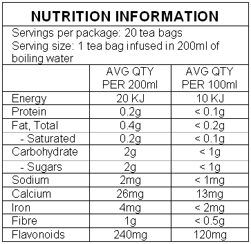 Guava Tea Nutritional Panel