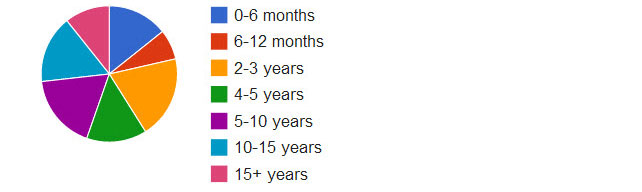 How long have you been in business?