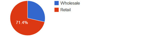 Do the majority of your sales come from wholesale or retail customers?