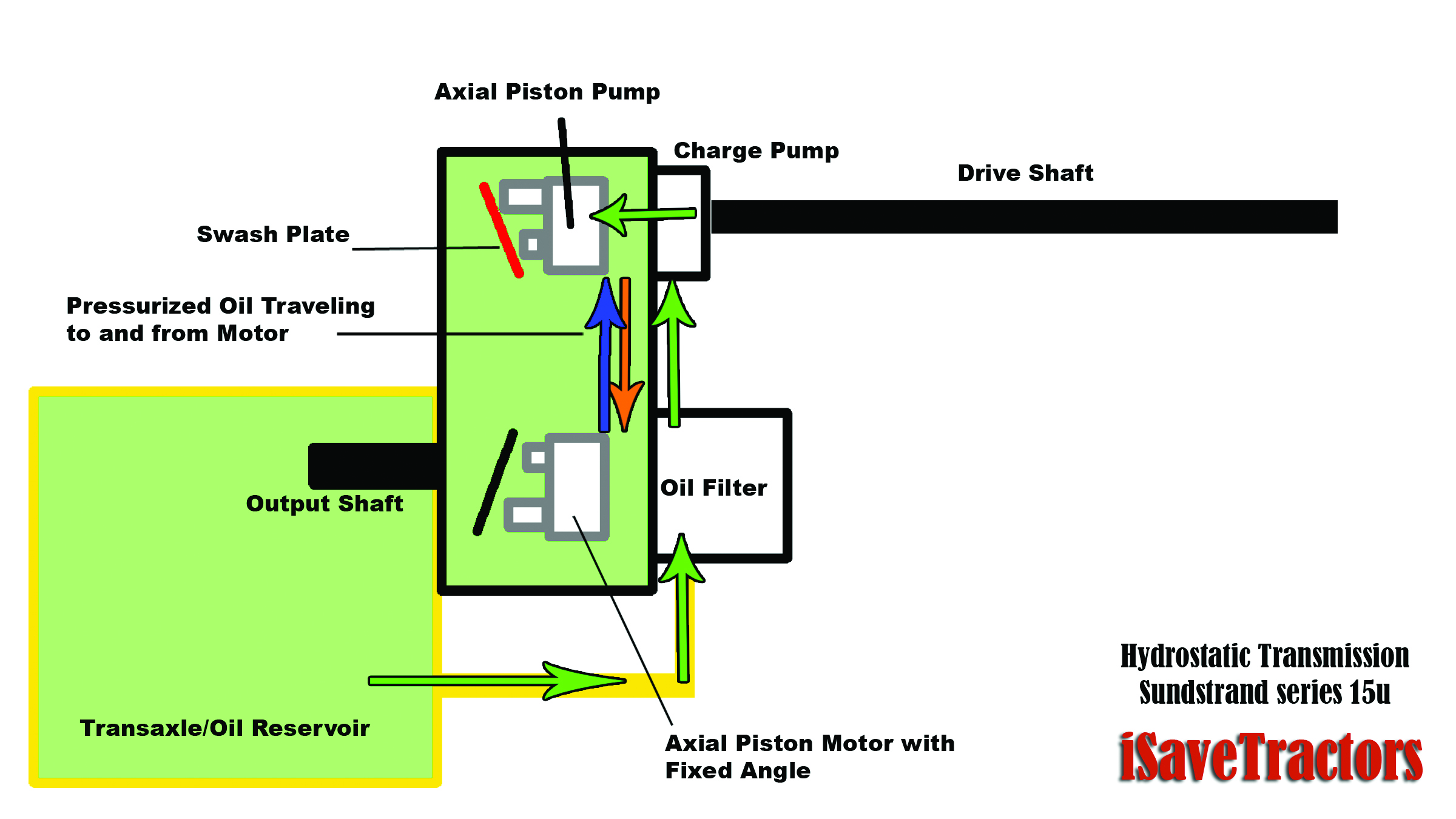 Tractor Hydrostatic Drive Diagram : Tractor science the hydrostatic transmission isavetractors