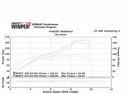 Customer supplied Dyno Chart from Scott Neu. 20 HP at 6200 RPM.