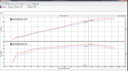 Dyno Chart form this file.