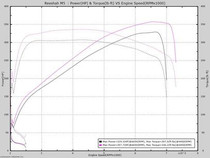 BMW E39 M5/540 Performance Tune (1998-2003)