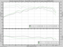 When the GTS is run in AWD on the dyno it loads the belt between the rollers differently front to rear because the awd is not 50/50 on it. So it picks up the difference between the two and thus the wavy graph.*