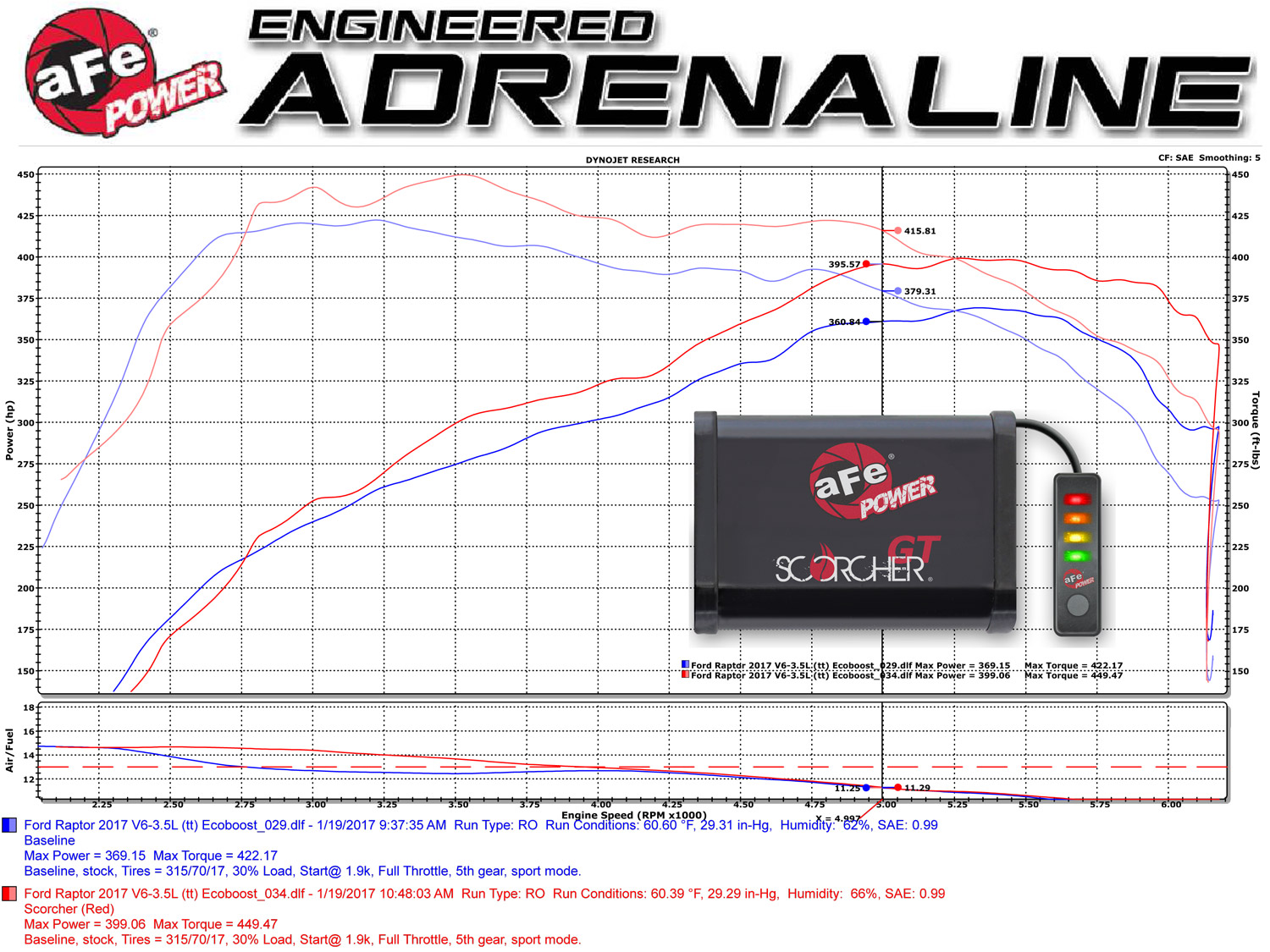 afe-power-scorcher-gt-increase-turbo-boost-for-2017-2018-raptor-3.5l-svt-77-43023-dyno-numbers-testing.jpg