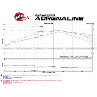 AFE Power Scorcher Tune 77-46302, BMW 135i 335i N54