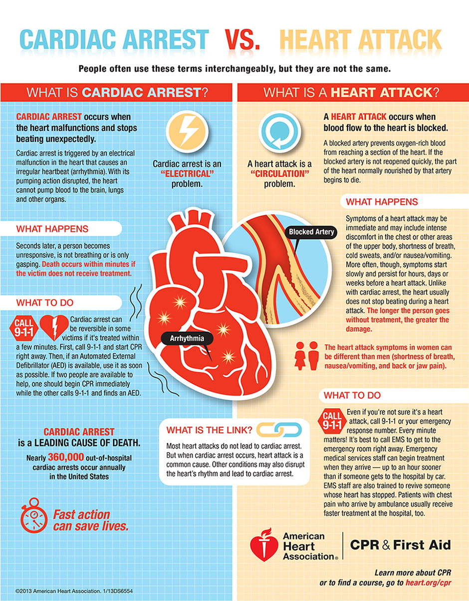 sca-or-heart-attack-infographic.jpg