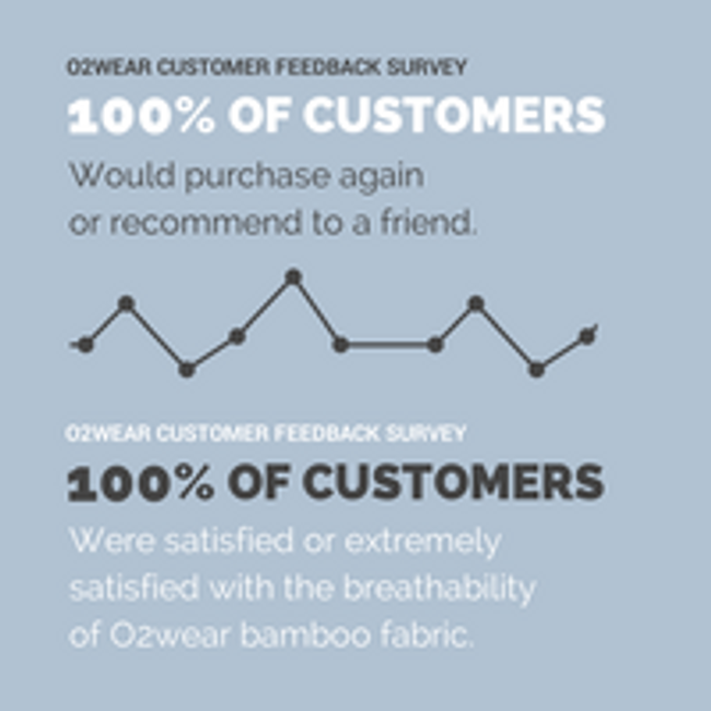 Survey Feedback - 100% of customers would purchase again or recommend us to a friend!