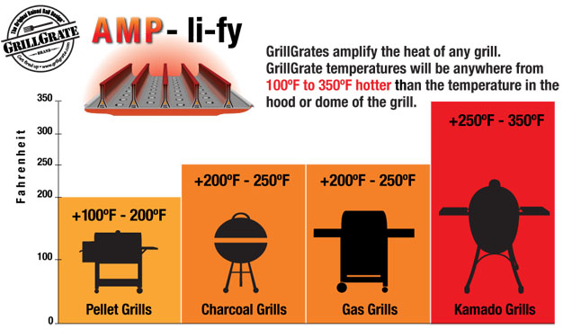 How much GrillGrates will increase the heat of the grill surface