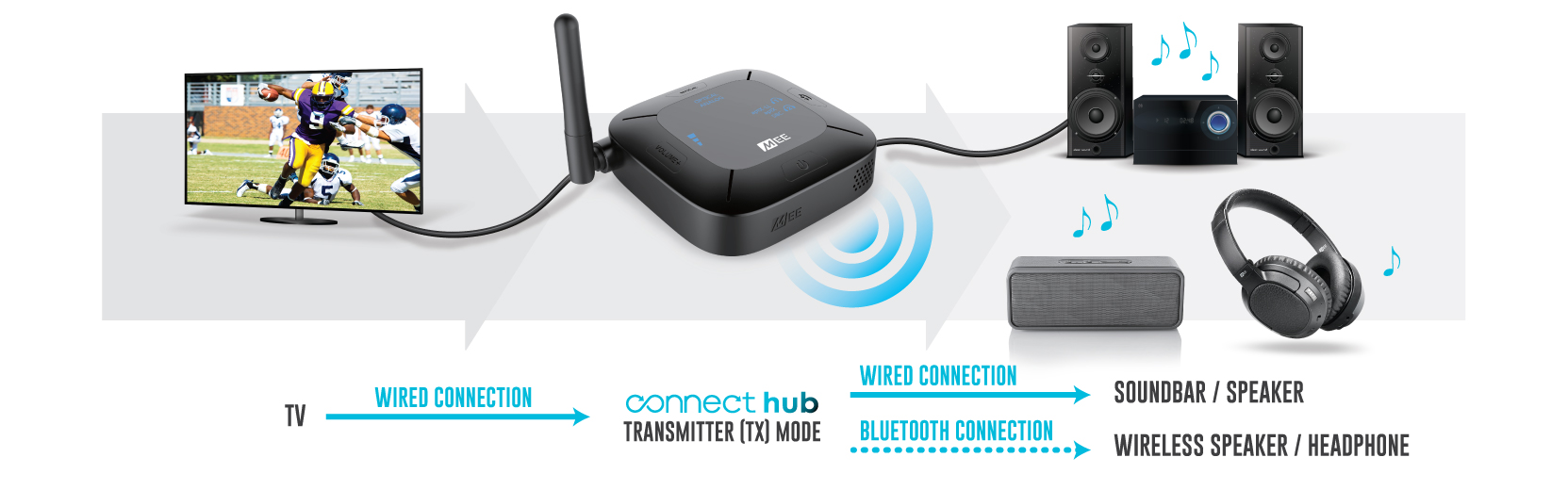 Connect Hub Universal Dual Headphone and Speaker Bluetooth Audio  Transmitter & Receiver for TV (AF-CH)