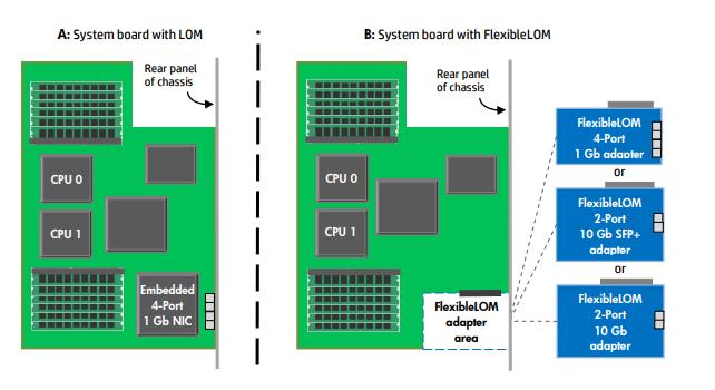 FlexLOM Modules