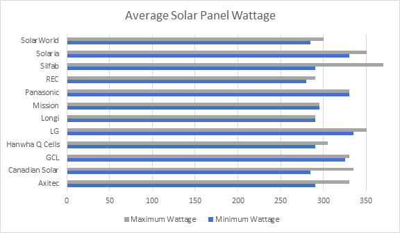Average Panel Wattage