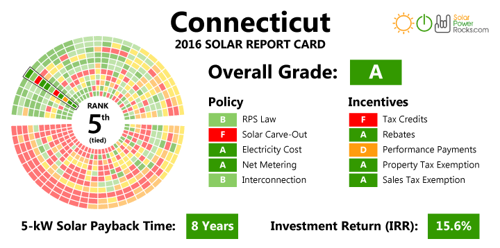 Connecticut Solar Energy Rebates And Incentives Solaris