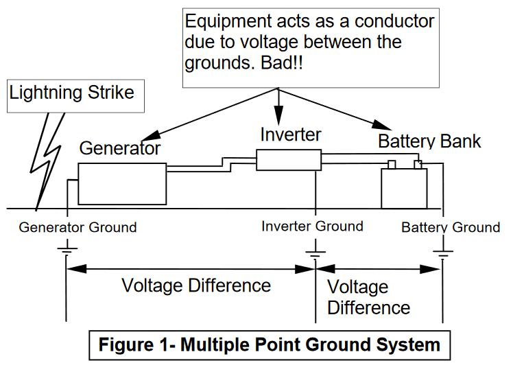 Grounding Techniques to Prevent Inverter Damage - Solaris