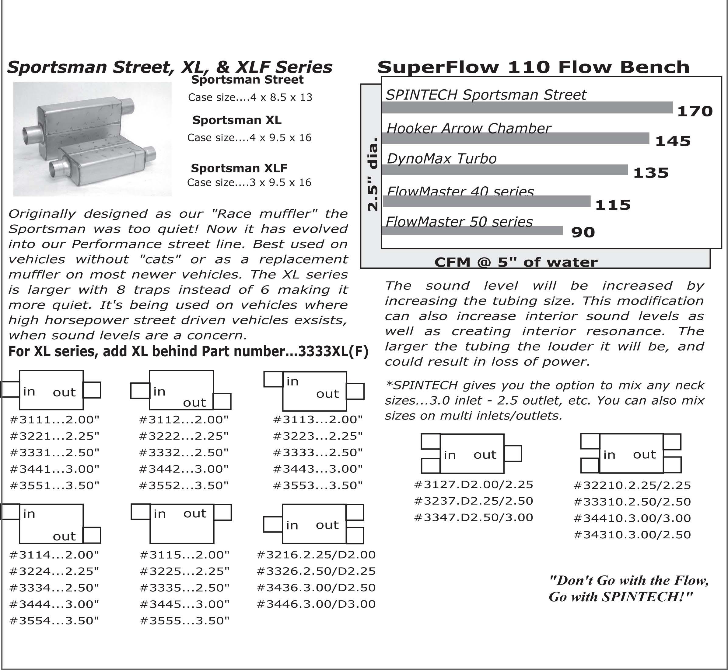 Spintech 3000 Muffler Information and Part Chart