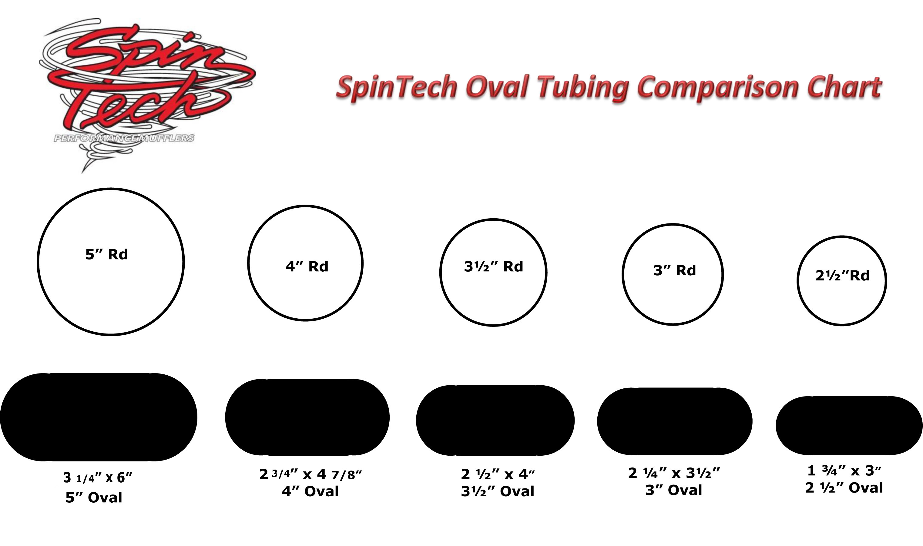 Spintech Round to Oval Tubing Chart