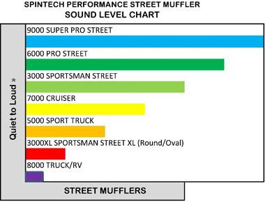Spintech Sound Chart Street Mufflers