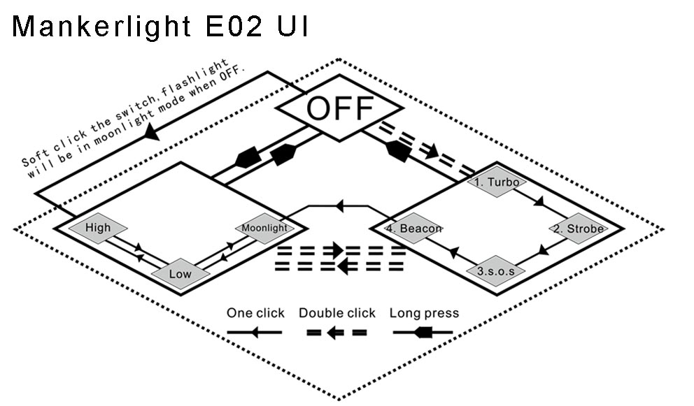 Mankerlight E02 UI