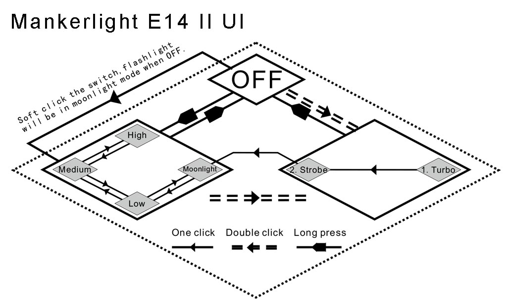 Mankerlight E14 UI