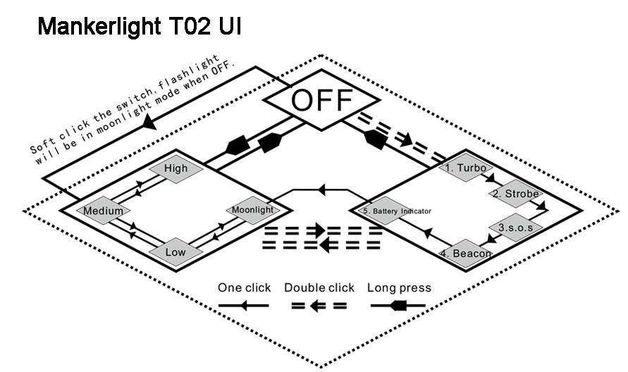Manker T02 UI