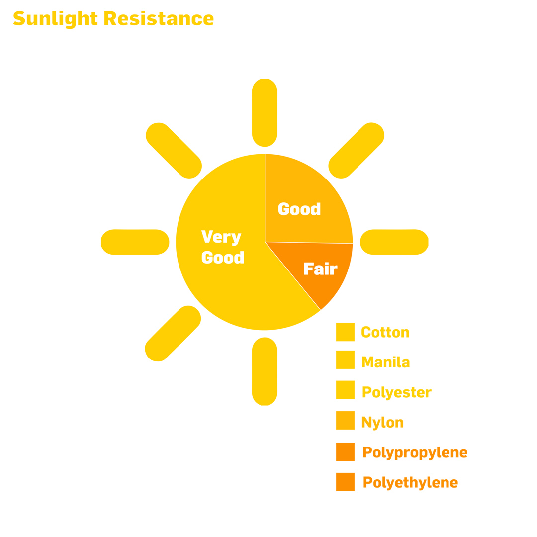 Sunlight Resistance