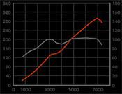 Jaguar XK8 / XKR  Performance pkg4: Intake & Intake Tube