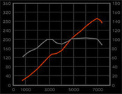 Jaguar XK8 & XKR Performance pkg1: Intake and Exhaust System 97-2006