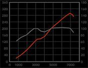 Jaguar XKR Performance pkg3: Intake, Pulley & Exhaust System 97-2006