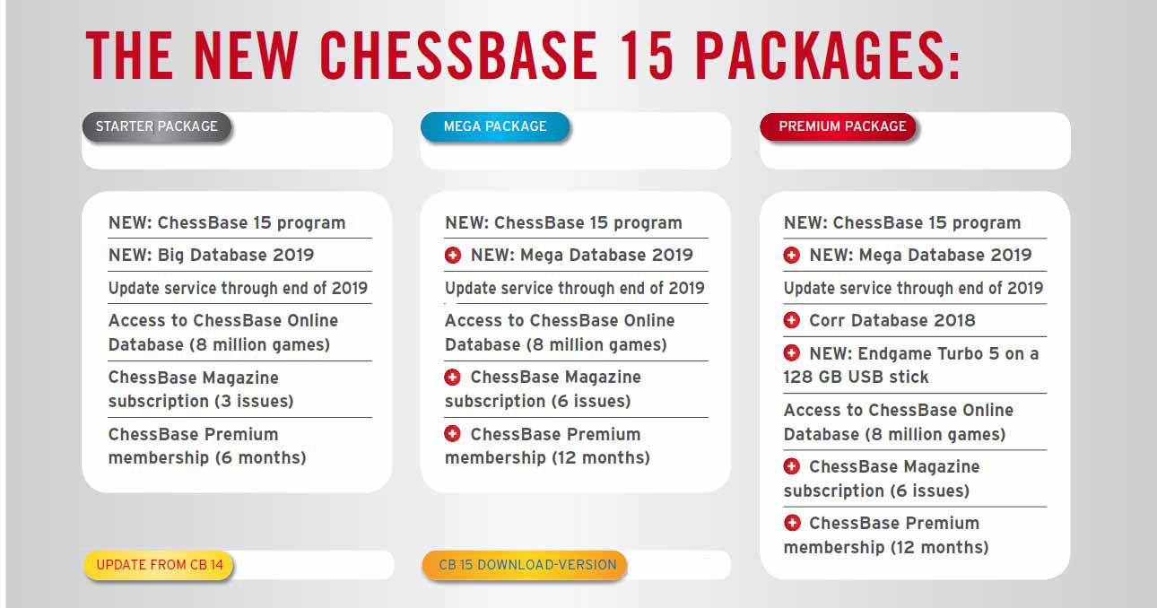 Compare ChessBase 15 Versions