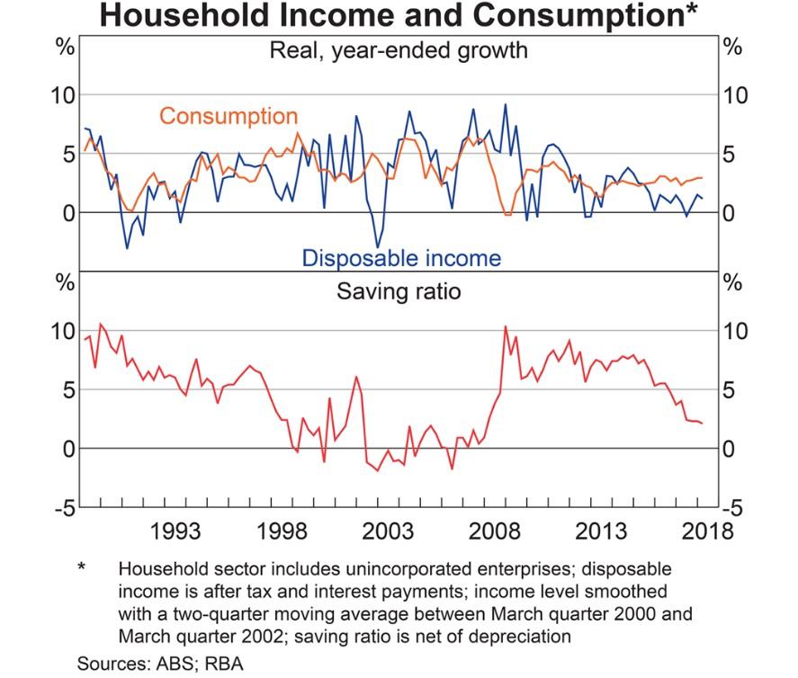 RBA blows Aussie mortgage bubble until it bursts - MacroBusiness