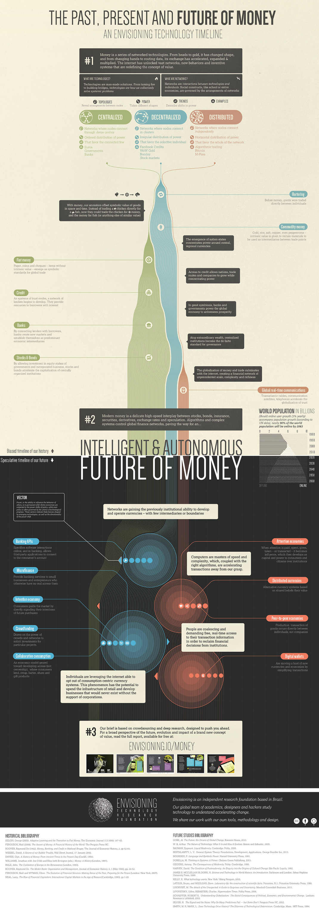 the-future-of-money-timeline-infographic