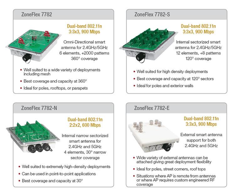 Ruckus 7782 Series Antenna Type Comparison